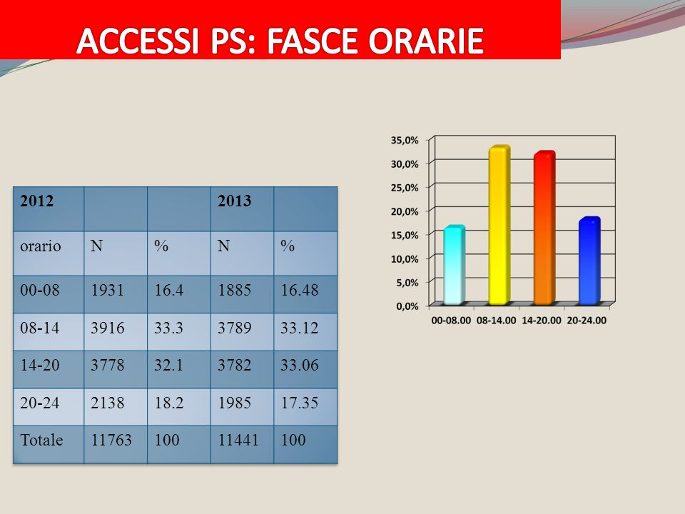 ACCESSI PS: FASCE ORARIE