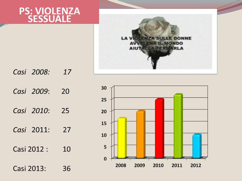 PS: VIOLENZA SESSUALE Casi 2008: 17 Casi 2009: 20 Casi 2010: 25