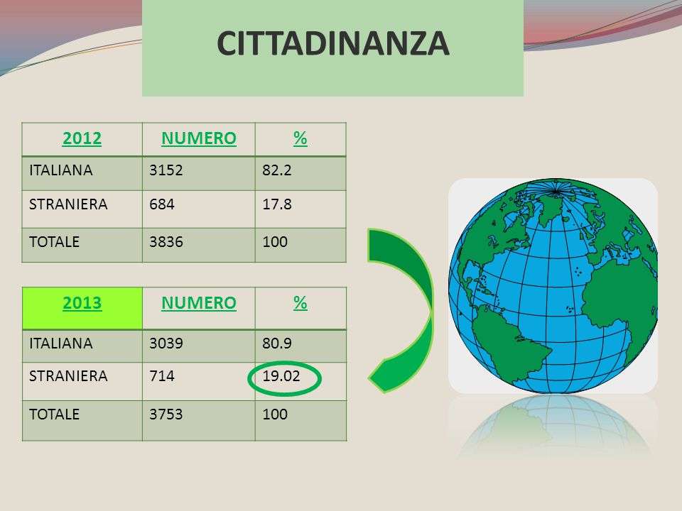 CITTADINANZA 2012 NUMERO % 2013 NUMERO % ITALIANA 3152 82.2 STRANIERA