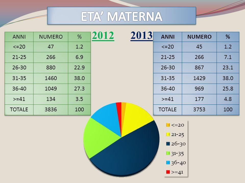 ETA' MATERNA 2012 2013 ANNI NUMERO % <=20 47 1.2 21-25 266 6.9