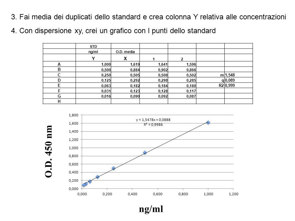 3. Fai media dei duplicati dello standard e crea colonna Y relativa alle concentrazioni