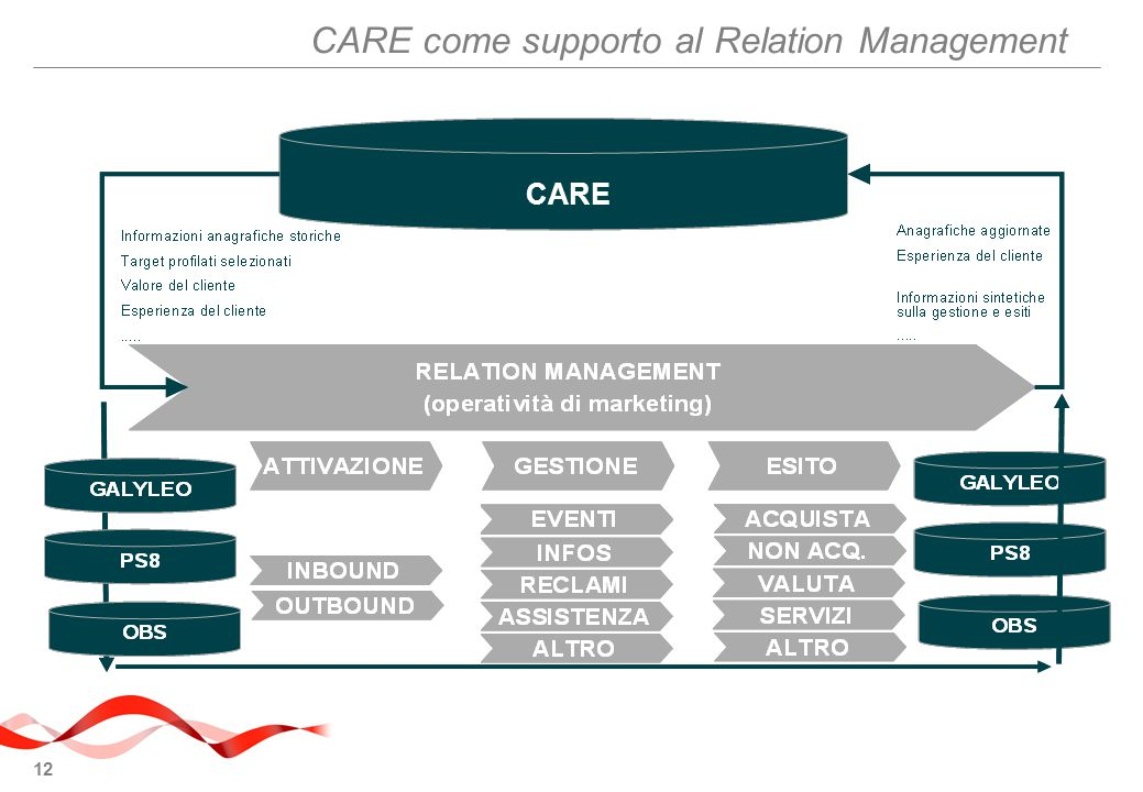 CARE come supporto al Relation Management