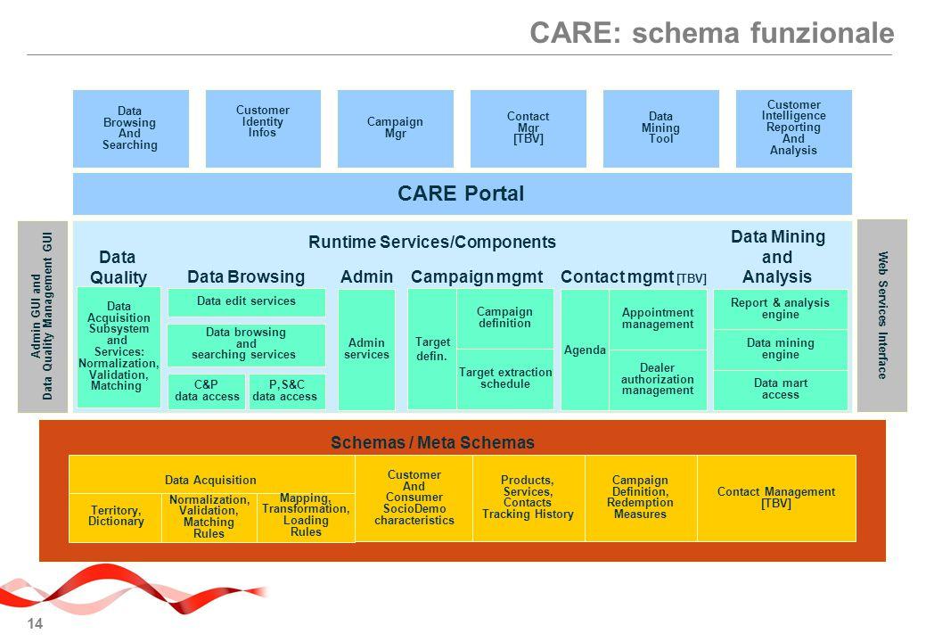 CARE: schema funzionale