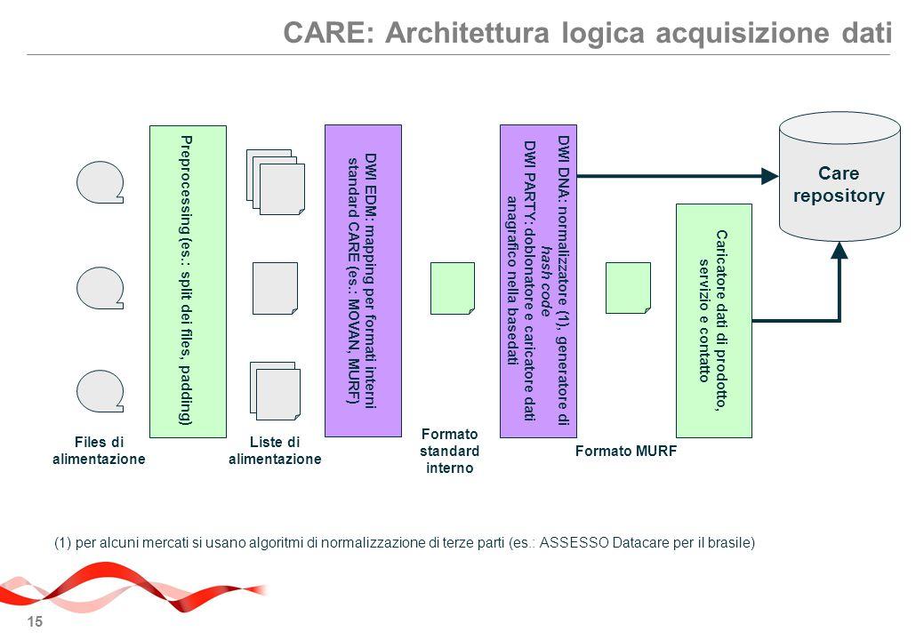 CARE: Architettura logica acquisizione dati