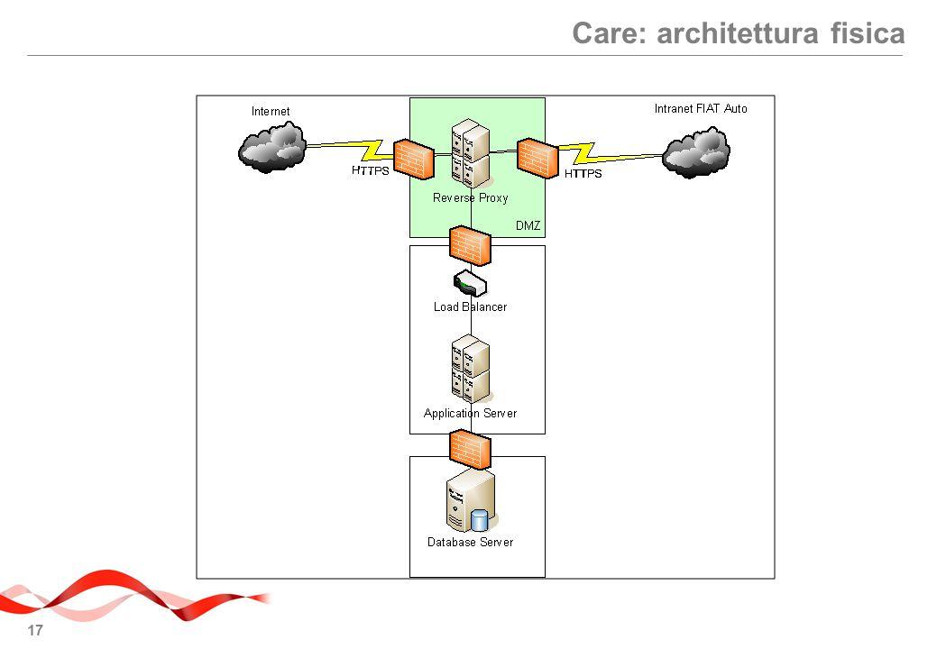Care: architettura fisica