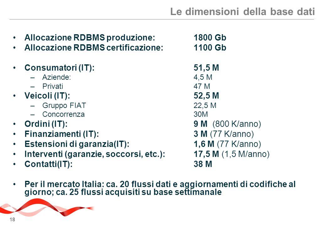Le dimensioni della base dati