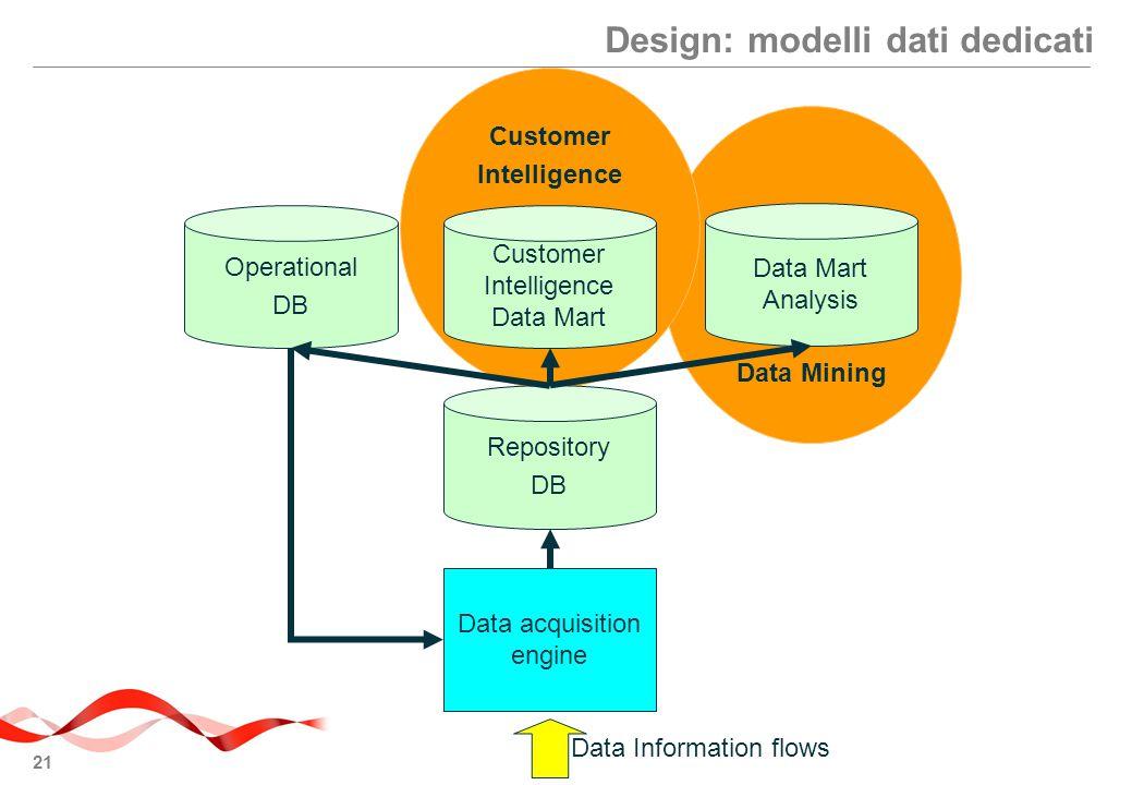 Design: modelli dati dedicati