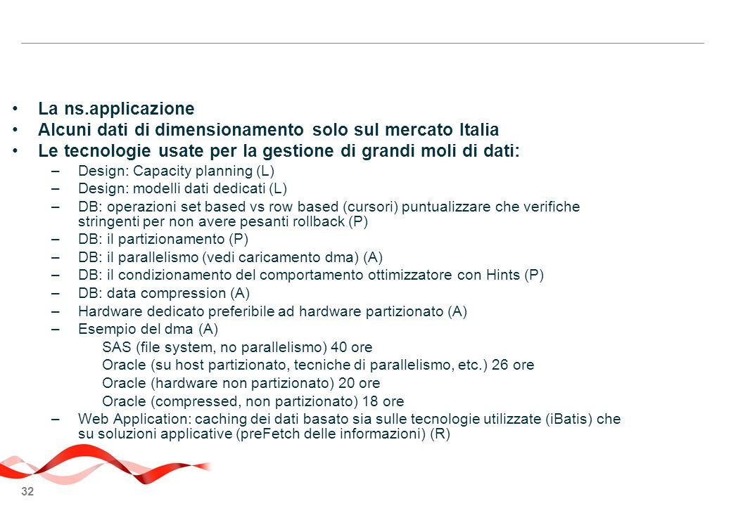 Alcuni dati di dimensionamento solo sul mercato Italia