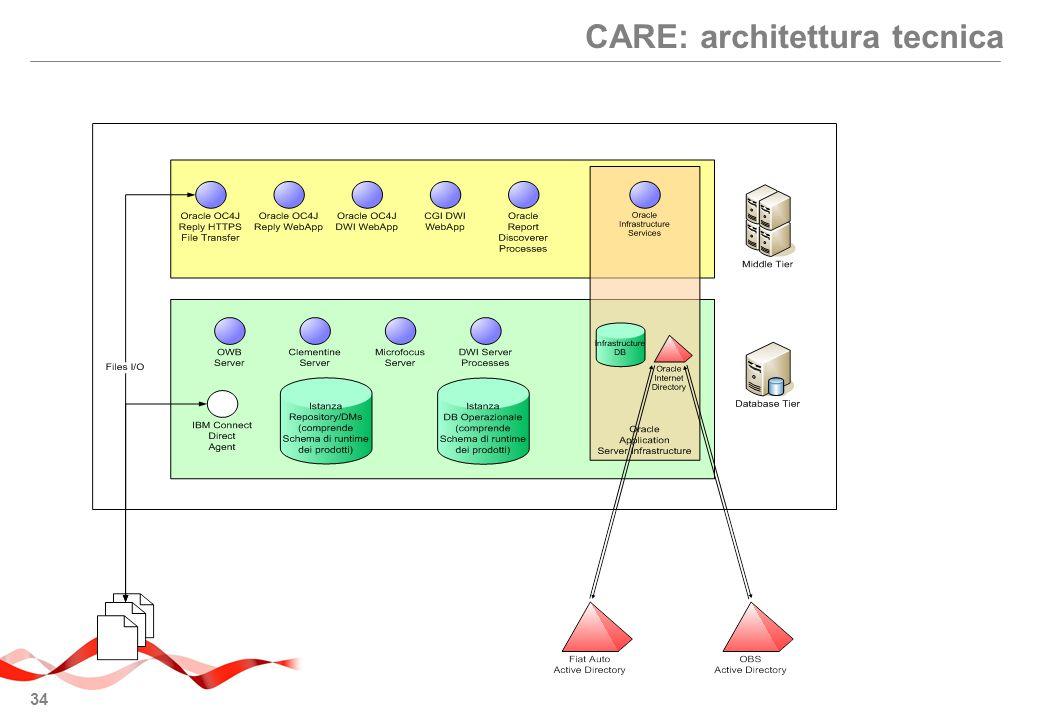CARE: architettura tecnica