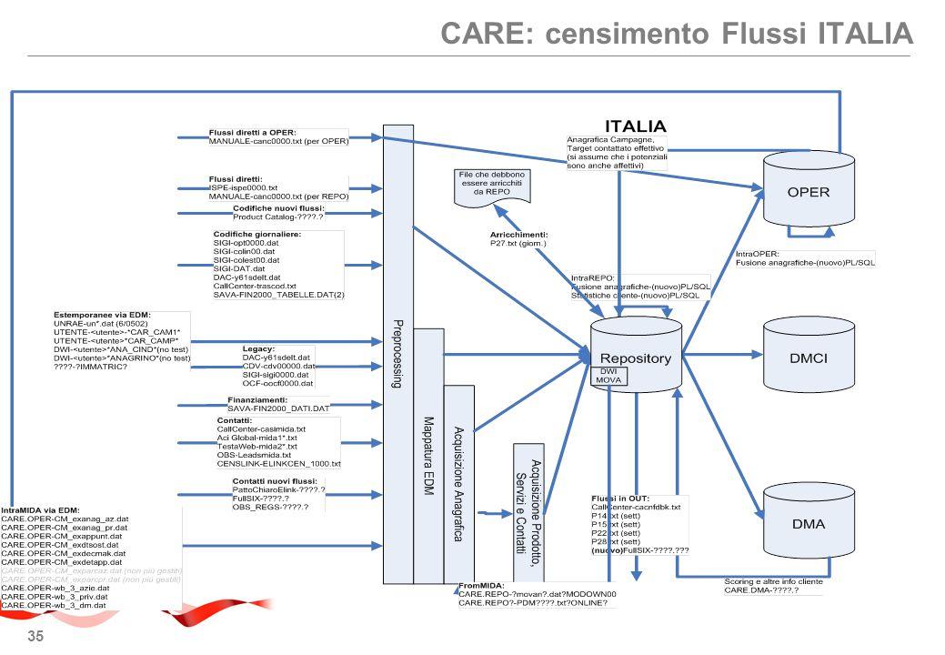 CARE: censimento Flussi ITALIA