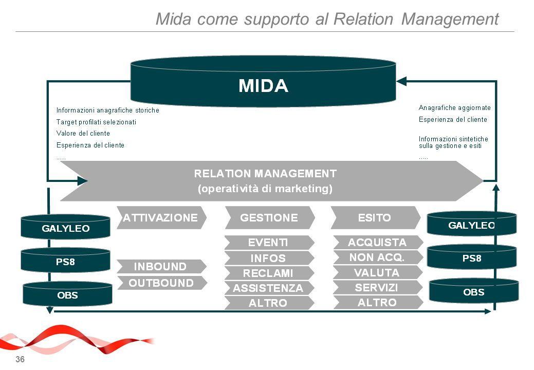 Mida come supporto al Relation Management