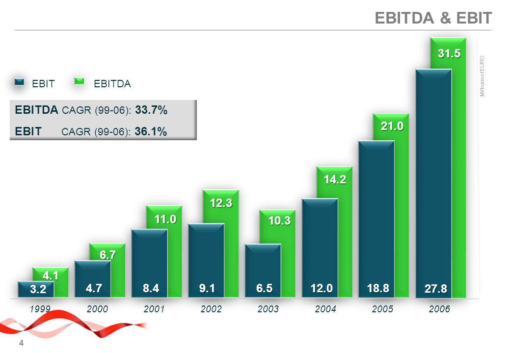 EBITDA & EBIT 31.5 EBITDA CAGR (99-06): 33.7% EBIT CAGR (99-06): 36.1%