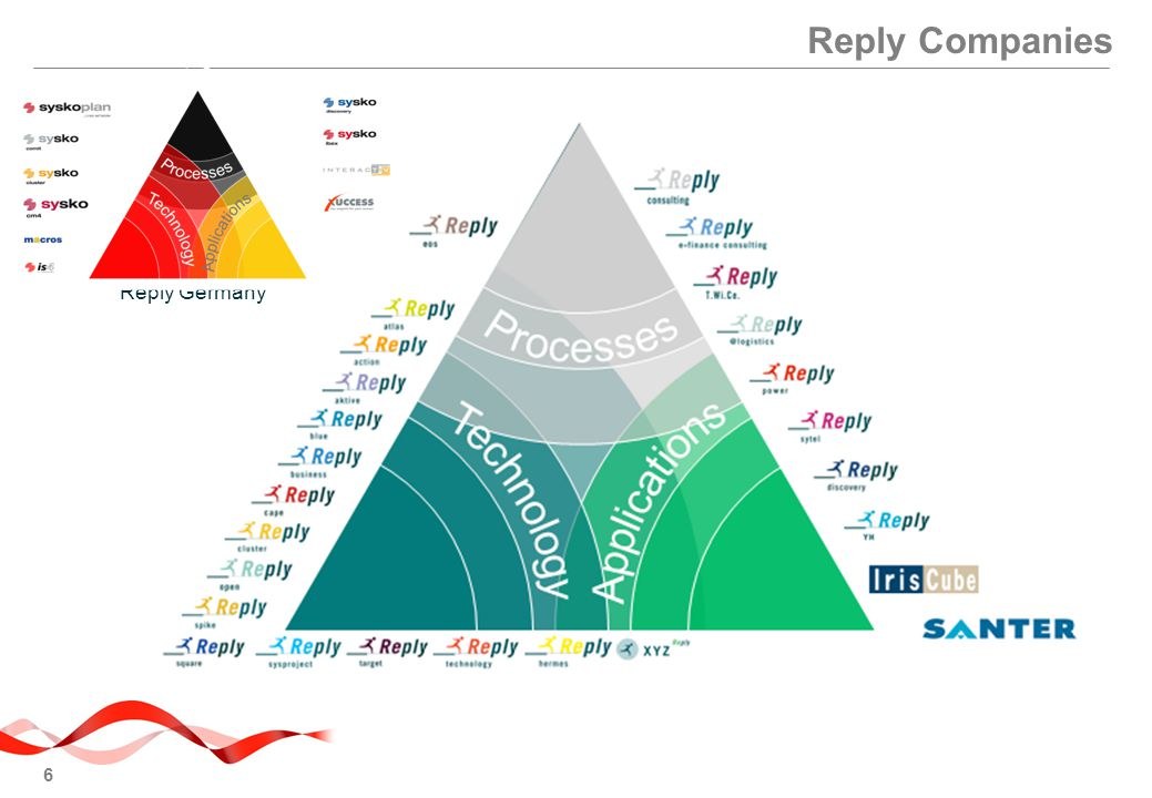Reply Companies Reply Germany Esempio Grafico colonne