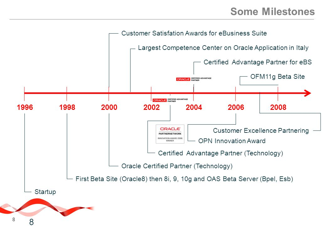 Some Milestones Customer Satisfation Awards for eBusiness Suite. Largest Competence Center on Oracle Application in Italy.