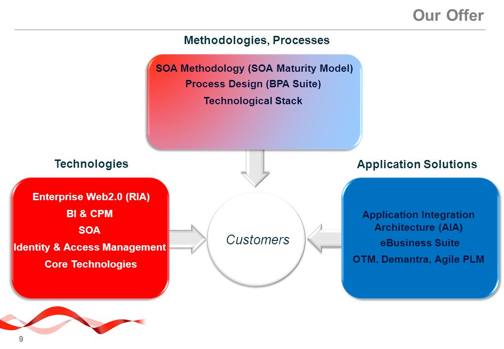 Our Offer Customers Methodologies, Processes Technologies