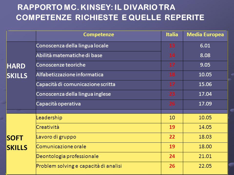 RAPPORTO MC. KINSEY: IL DIVARIO TRA COMPETENZE RICHIESTE E QUELLE REPERITE