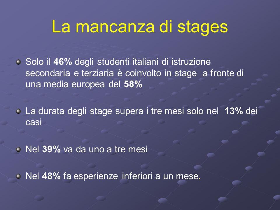 La mancanza di stages