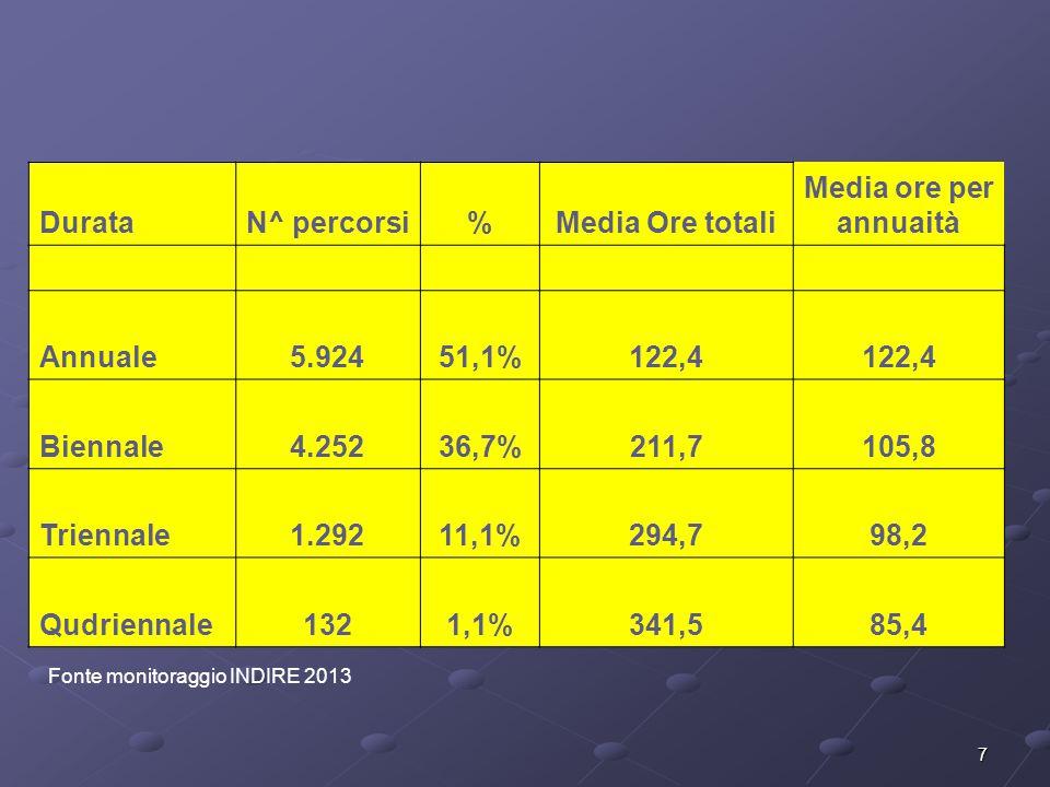 Durata N^ percorsi % Media Ore totali Media ore per annuaità Annuale