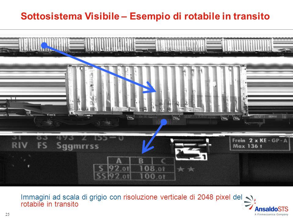 Sottosistema Visibile – Esempio di rotabile in transito
