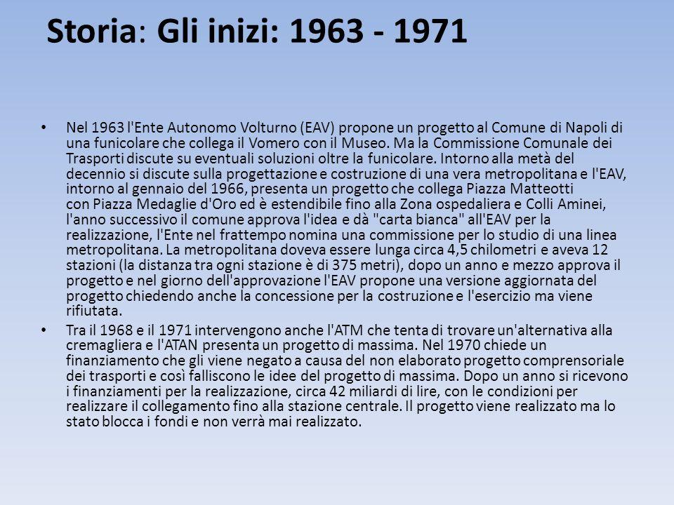Storia: Gli inizi: 1963 - 1971