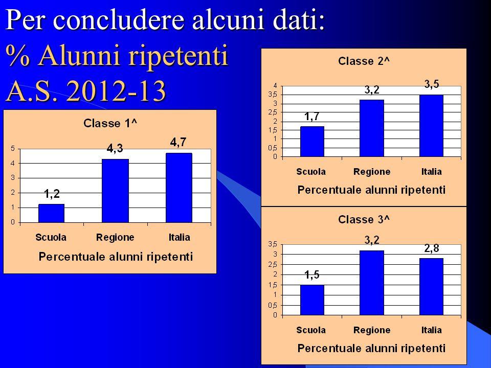 Per concludere alcuni dati: % Alunni ripetenti A.S. 2012-13