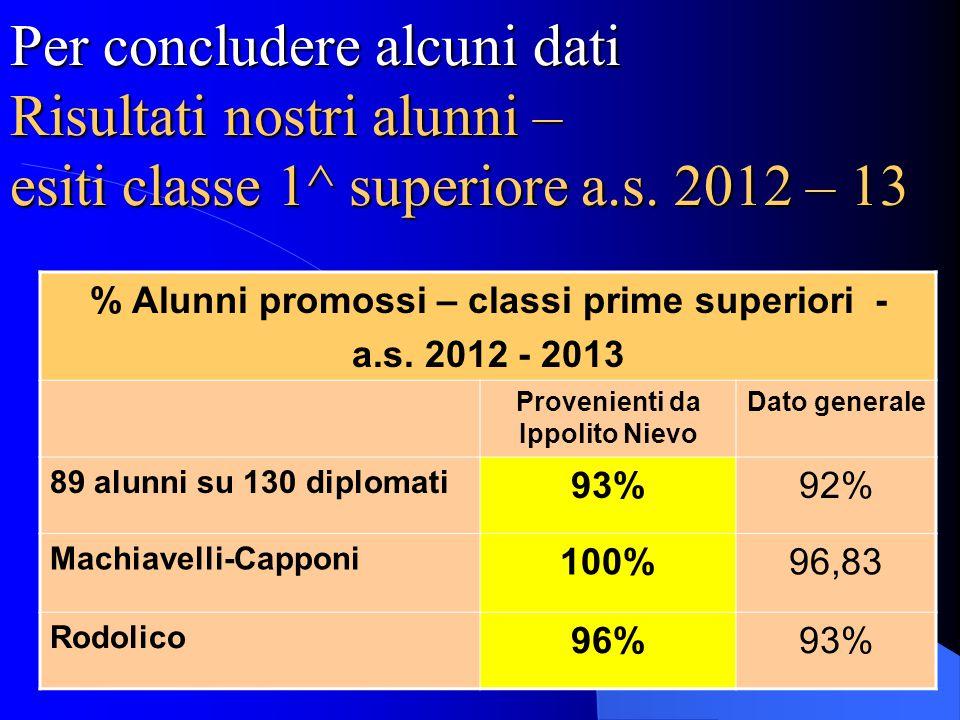 Per concludere alcuni dati Risultati nostri alunni – esiti classe 1^ superiore a.s. 2012 – 13