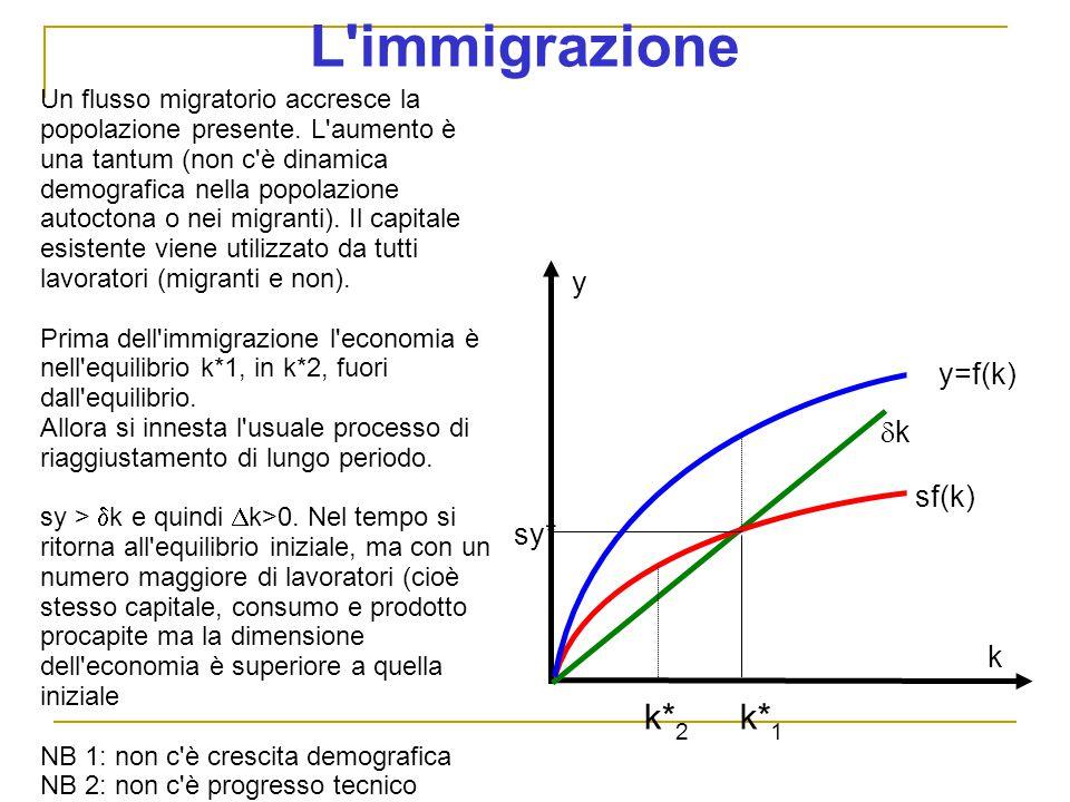L immigrazione k*2 k*1 y y=f(k) k sf(k) sy* k