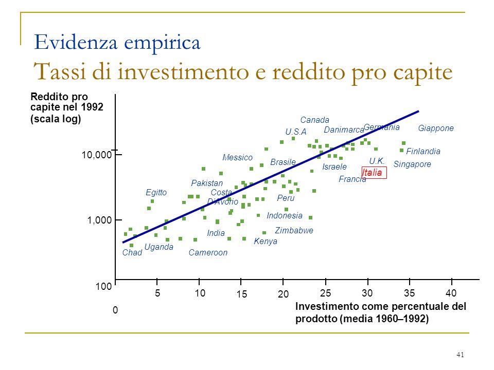 Evidenza empirica Tassi di investimento e reddito pro capite