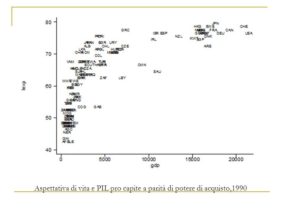 Aspettativa di vita e PIL pro capite a parità di potere di acquisto,1990