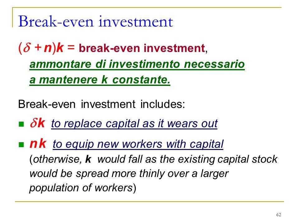 Break-even investment