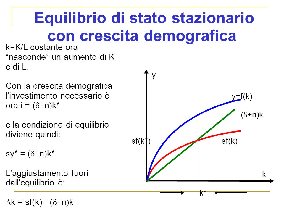 Equilibrio di stato stazionario con crescita demografica