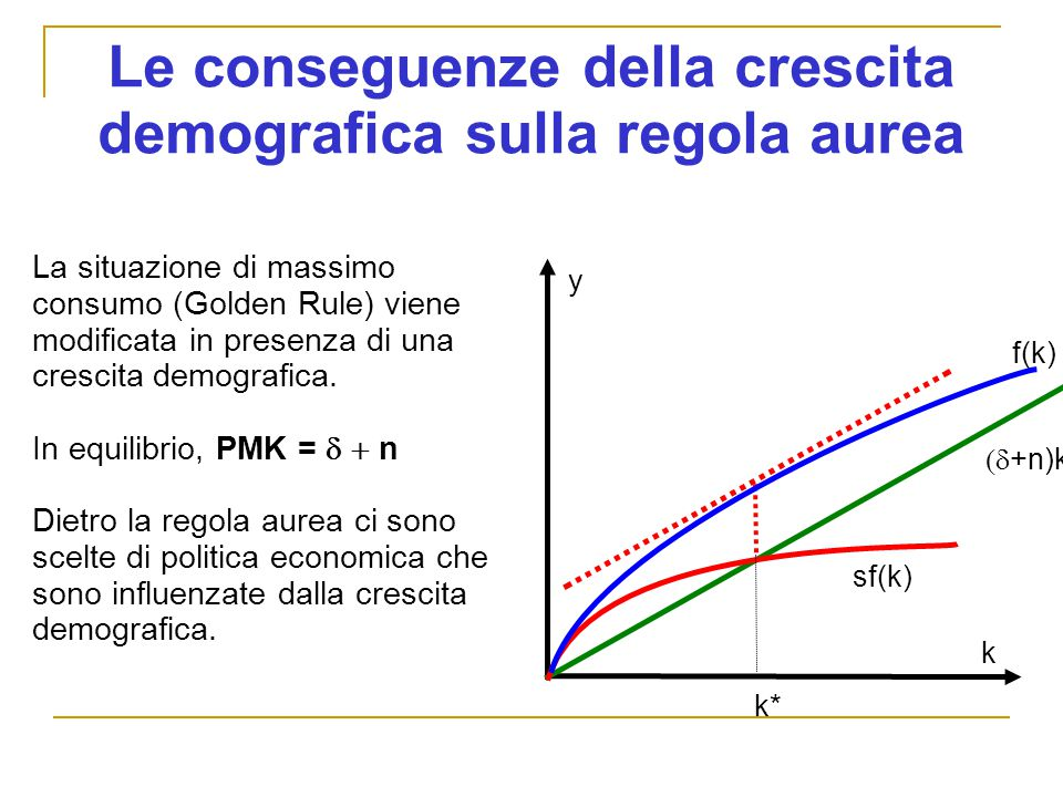 Le conseguenze della crescita demografica sulla regola aurea
