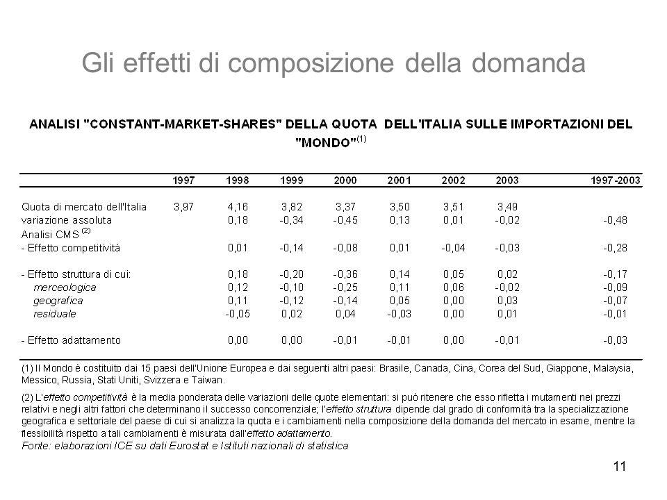 Gli effetti di composizione della domanda