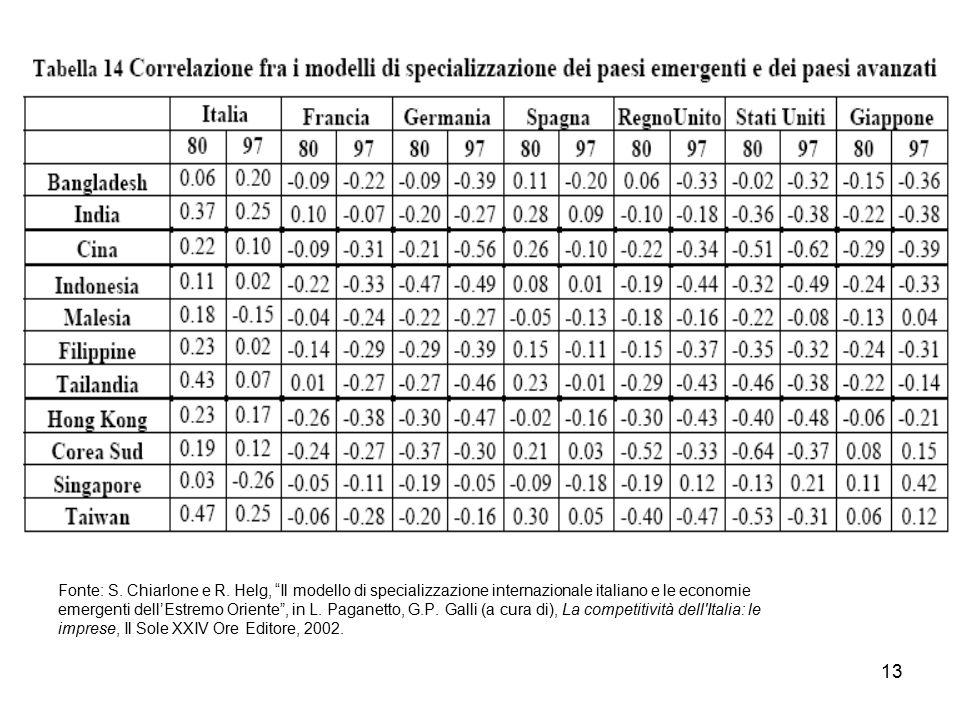 Fonte: S. Chiarlone e R. Helg, Il modello di specializzazione internazionale italiano e le economie