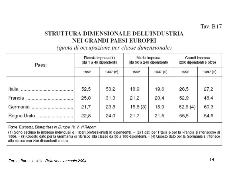 Fonte: Banca d'Italia, Relazione annuale 2004.