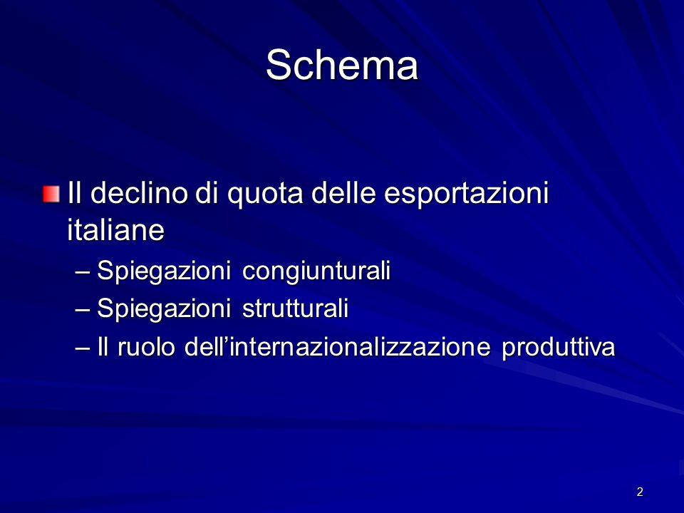 Schema Il declino di quota delle esportazioni italiane