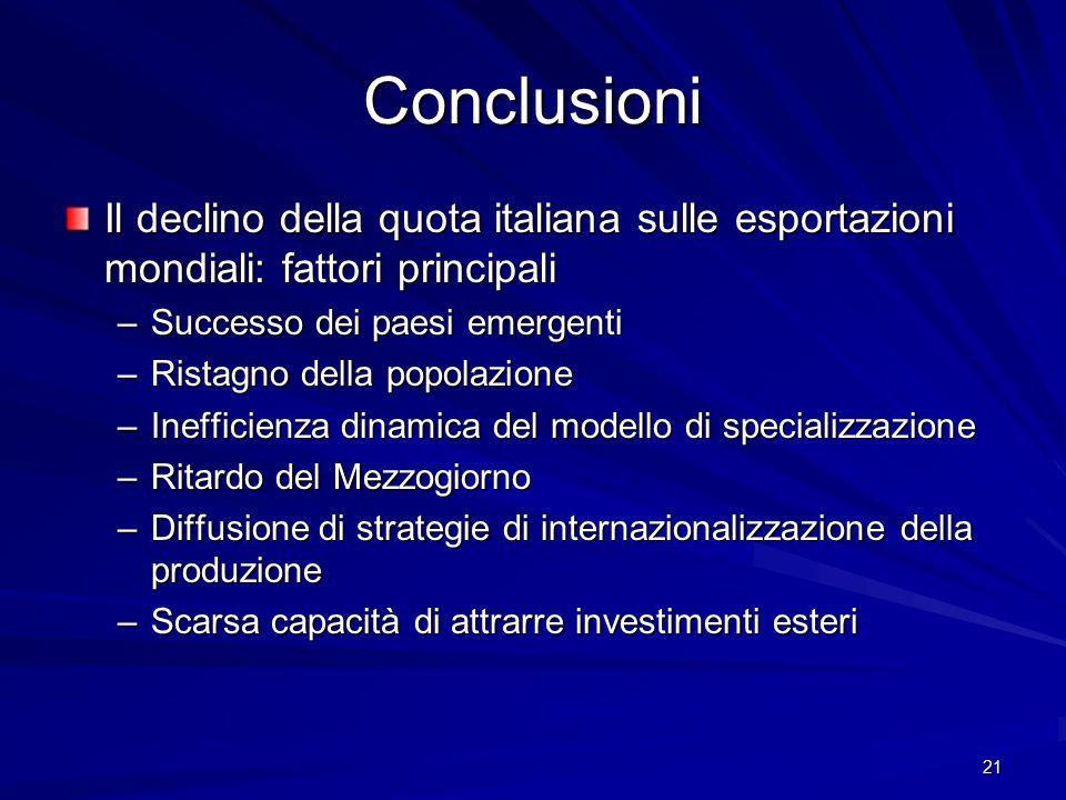 Conclusioni Il declino della quota italiana sulle esportazioni mondiali: fattori principali. Successo dei paesi emergenti.