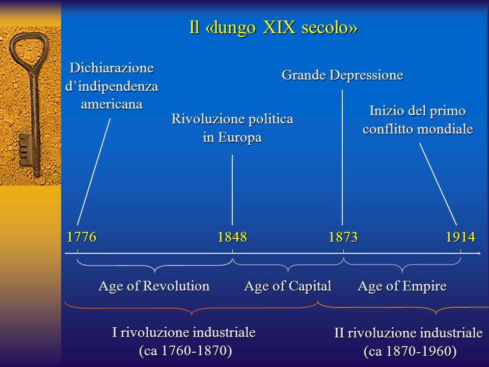 Il «lungo XIX secolo» Dichiarazione d'indipendenza americana