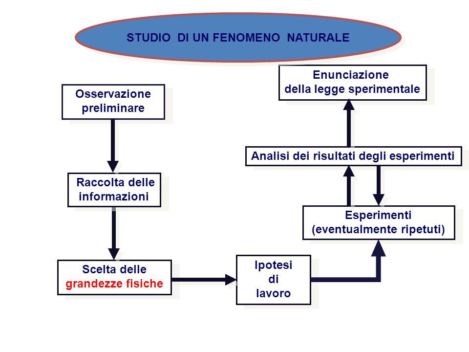 STUDIO DI UN FENOMENO NATURALE