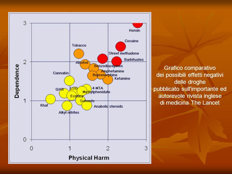 dei possibili effetti negativi delle droghe