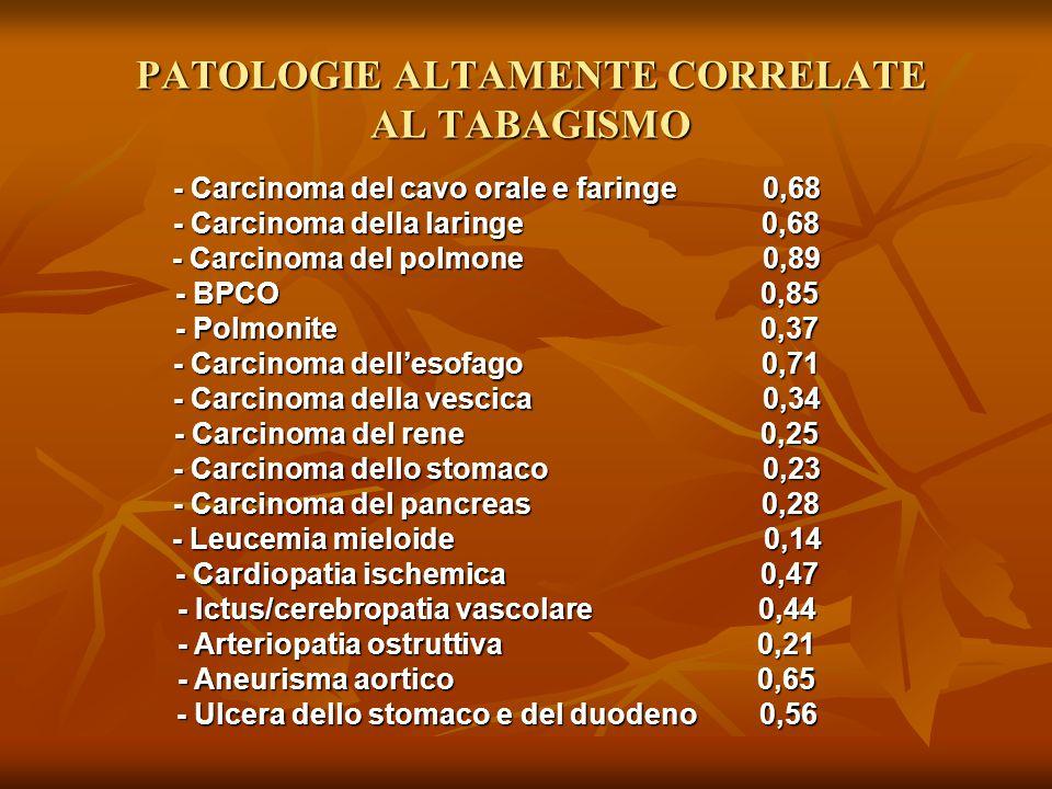PATOLOGIE ALTAMENTE CORRELATE AL TABAGISMO