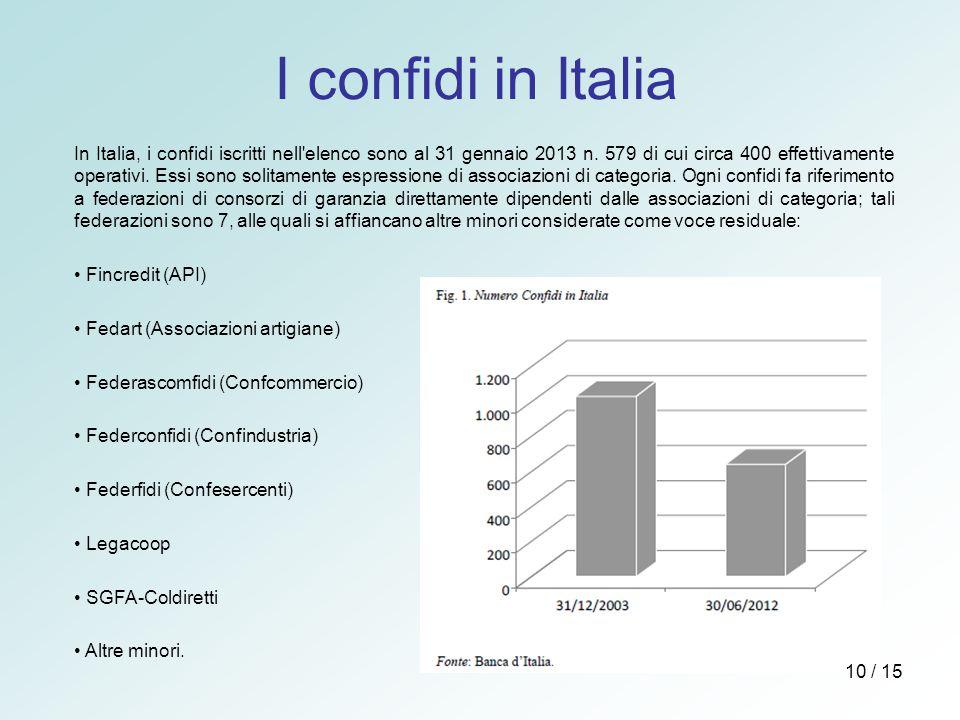I confidi in Italia