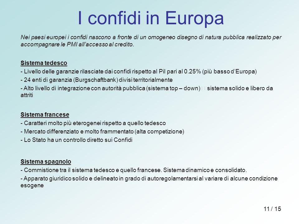 I confidi in Europa