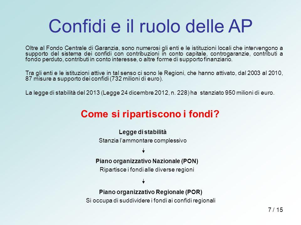 Confidi e il ruolo delle AP