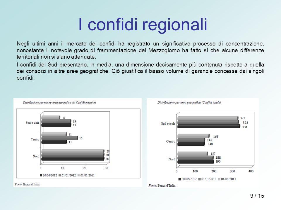 I confidi regionali
