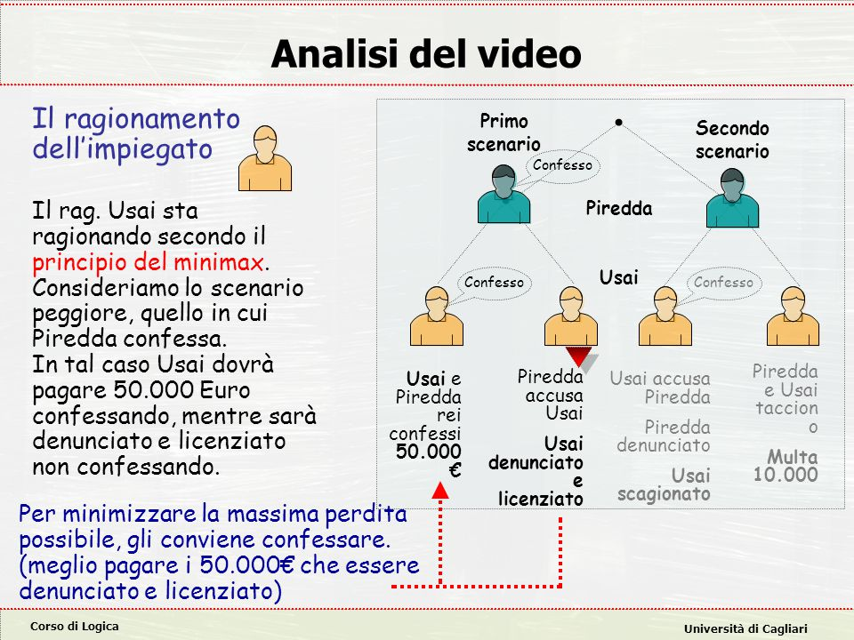Analisi del video Il ragionamento dell'impiegato