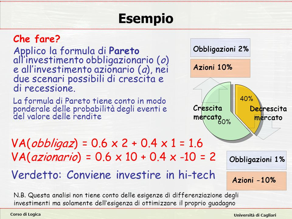 Esempio VA(obbligaz) = 0.6 x 2 + 0.4 x 1 = 1.6