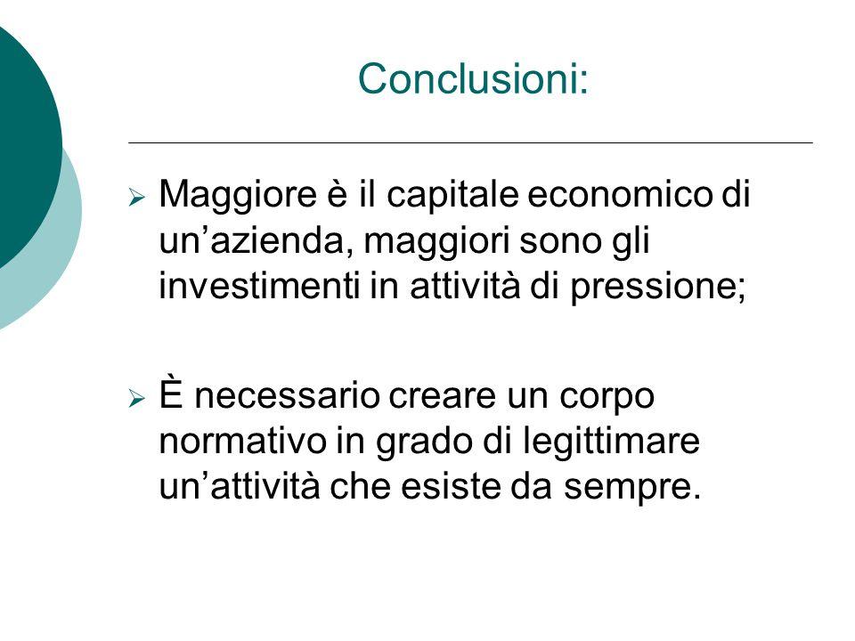 Conclusioni: Maggiore è il capitale economico di un'azienda, maggiori sono gli investimenti in attività di pressione;