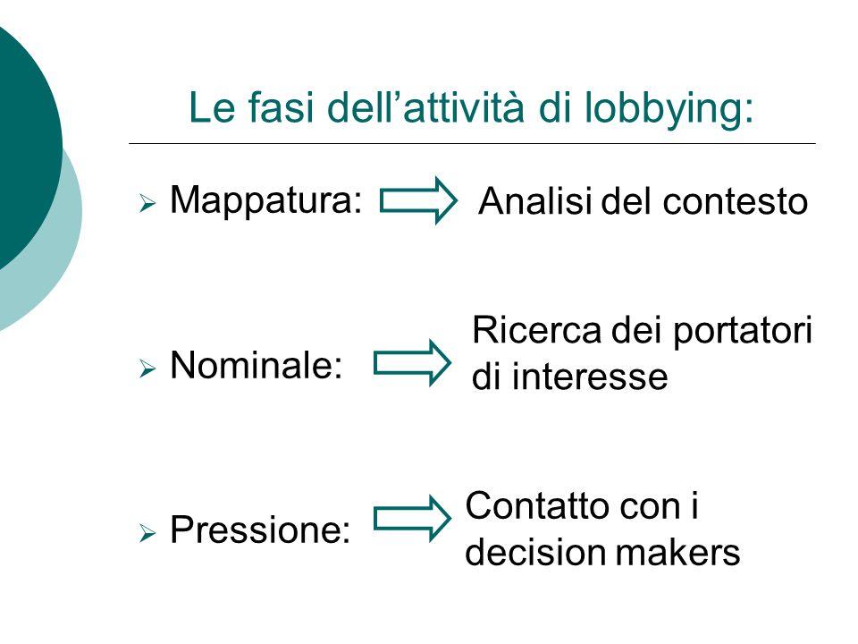 Le fasi dell'attività di lobbying: