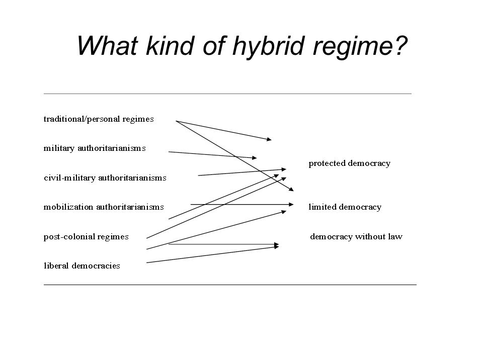 What kind of hybrid regime